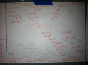 Mind Mapping the cliche images of Peace to expand the ideas